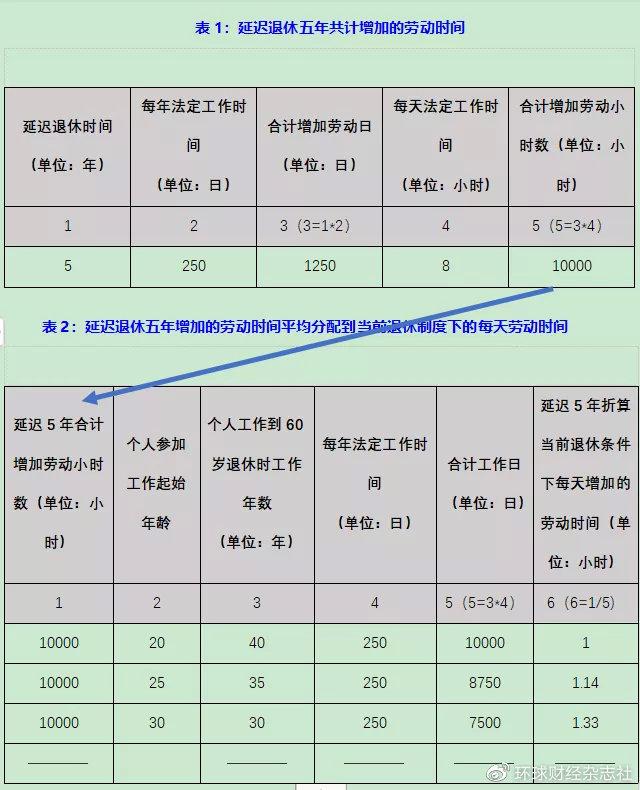 表格是单纯的计算,因此表二第二列的个人工作年限是假设的,但是也不可否认现实中的许多劳动者的实际工作时间就是处于这些数之间任一个数值。