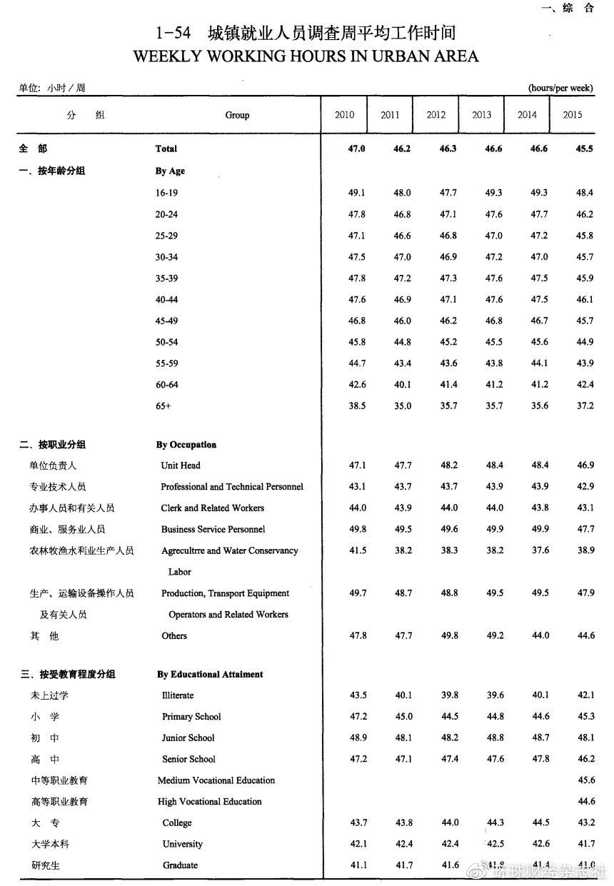 资料来源:2016年中国劳动统计年鉴