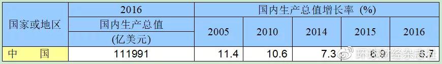资料来源:国家统计局2016年统计年鉴