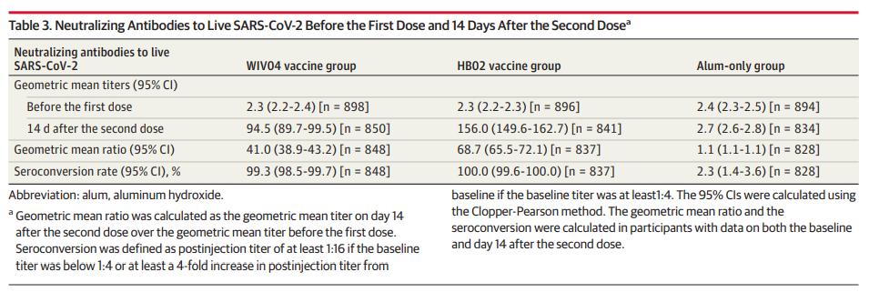 国药灭活疫苗Ⅲ期临床数据发布:两针接种14天后保护力超七成