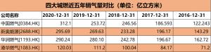 压轴出场放大招!中国燃气销气312亿方再居四大城燃之首 业务强劲全面领跑