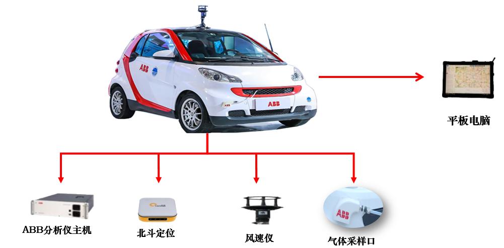 史无前例!中国燃气一个订单买空全国燃气泄露激光巡检车库存——全力打造智慧型、安全型燃气企业